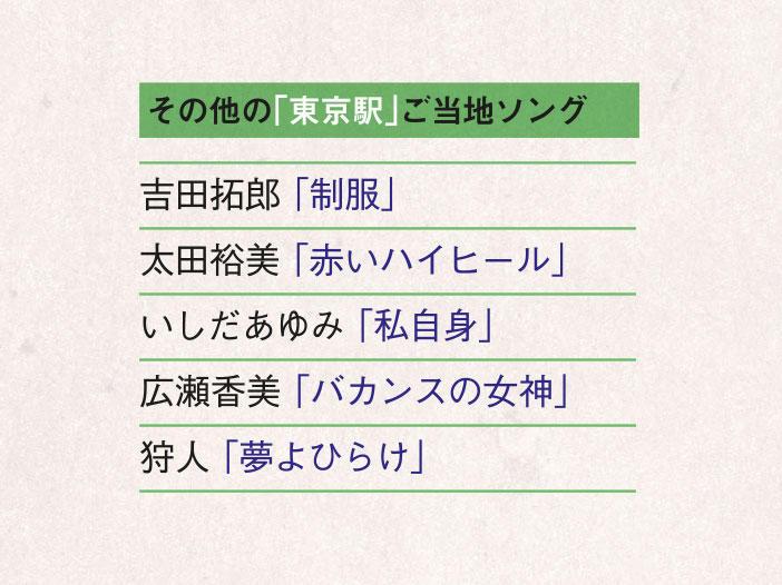 【東京駅】吉田拓郎 「大阪行きは何番ホーム」(1984年)